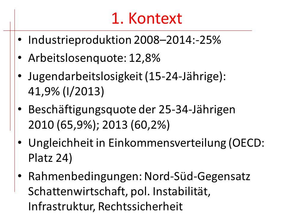 1. Kontext Industrieproduktion 2008–2014:-25% Arbeitslosenquote: 12,8%