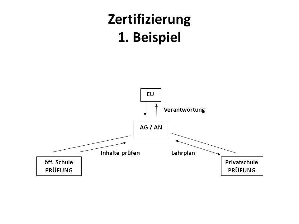 Zertifizierung 1. Beispiel
