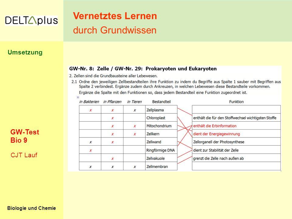 Vernetztes Lernen durch Grundwissen Umsetzung GW-Test Bio 9 CJT Lauf