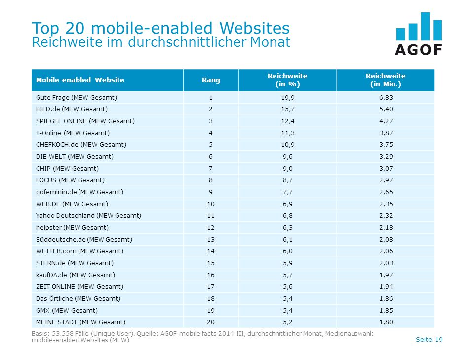 Top 20 mobile-enabled Websites Reichweite im durchschnittlicher Monat