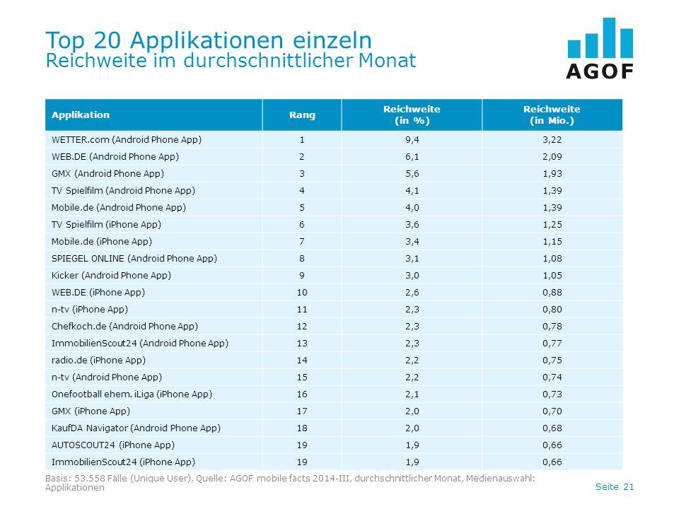 Top 20 Applikationen einzeln Reichweite im durchschnittlicher Monat