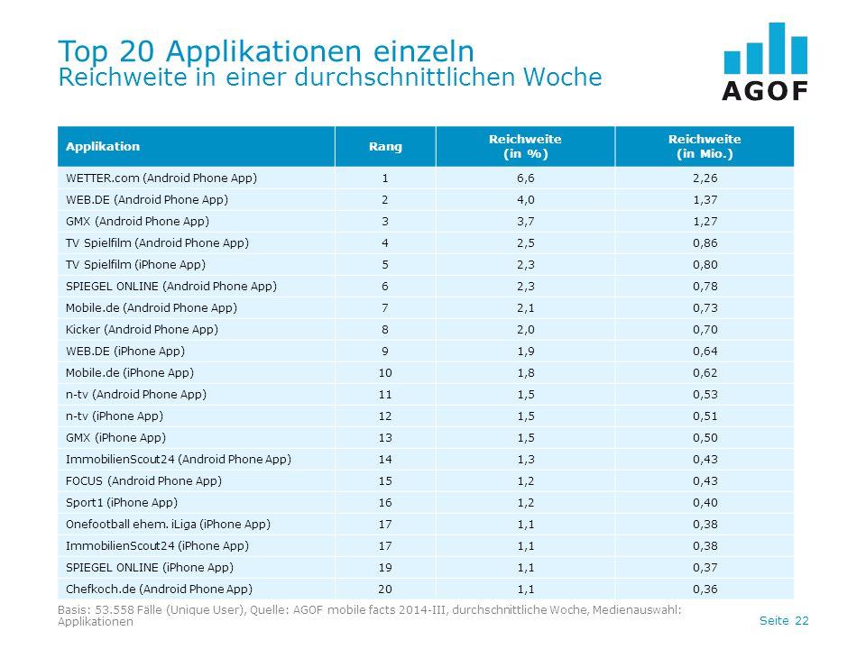 Top 20 Applikationen einzeln Reichweite in einer durchschnittlichen Woche