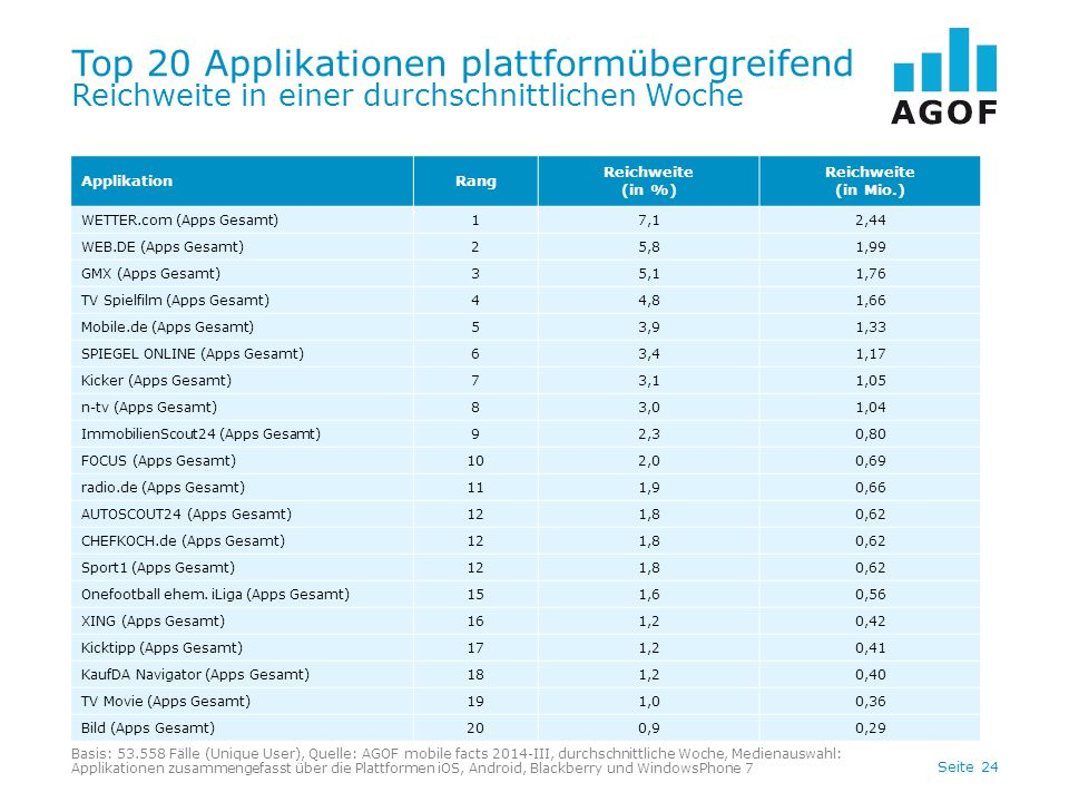 Top 20 Applikationen plattformübergreifend Reichweite in einer durchschnittlichen Woche