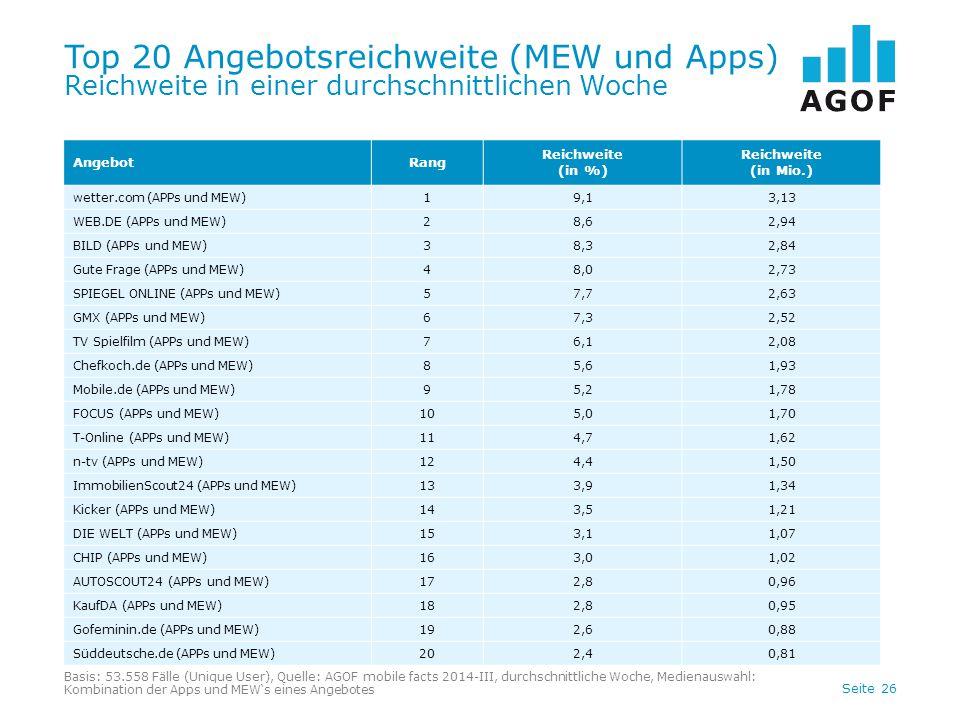 Top 20 Angebotsreichweite (MEW und Apps) Reichweite in einer durchschnittlichen Woche