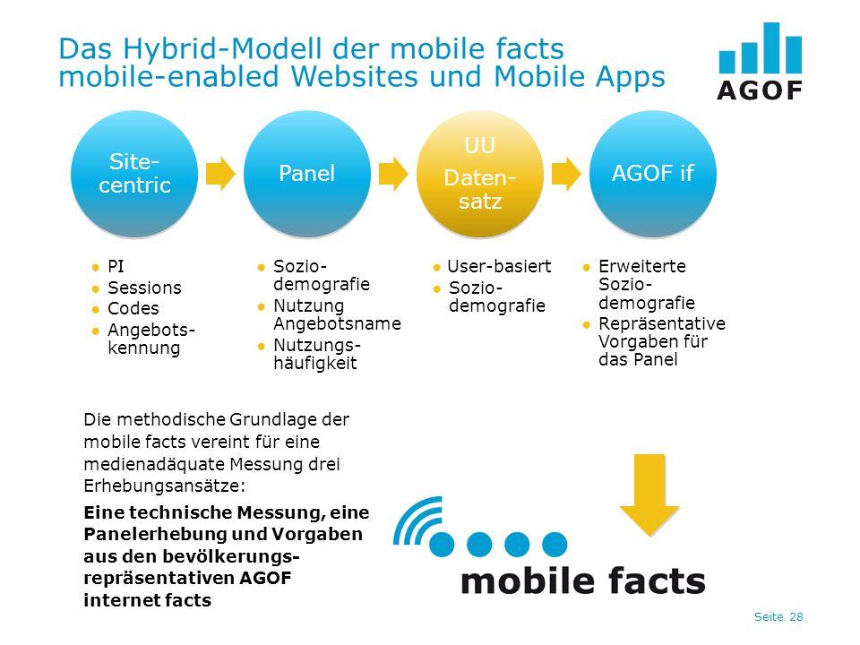 Das Hybrid-Modell der mobile facts mobile-enabled Websites und Mobile Apps