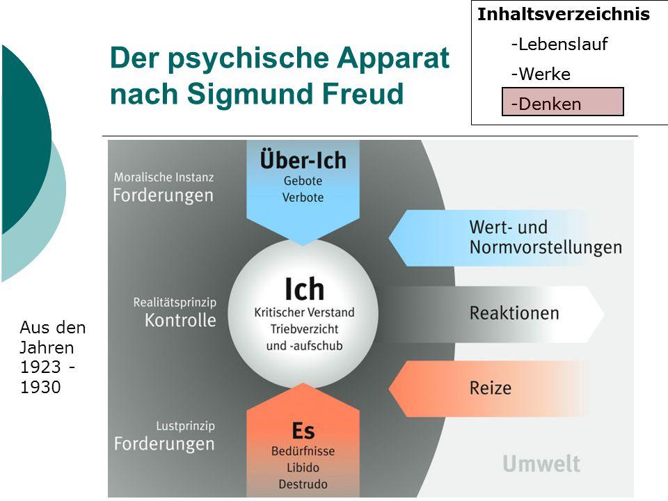Der psychische Apparat nach Sigmund Freud