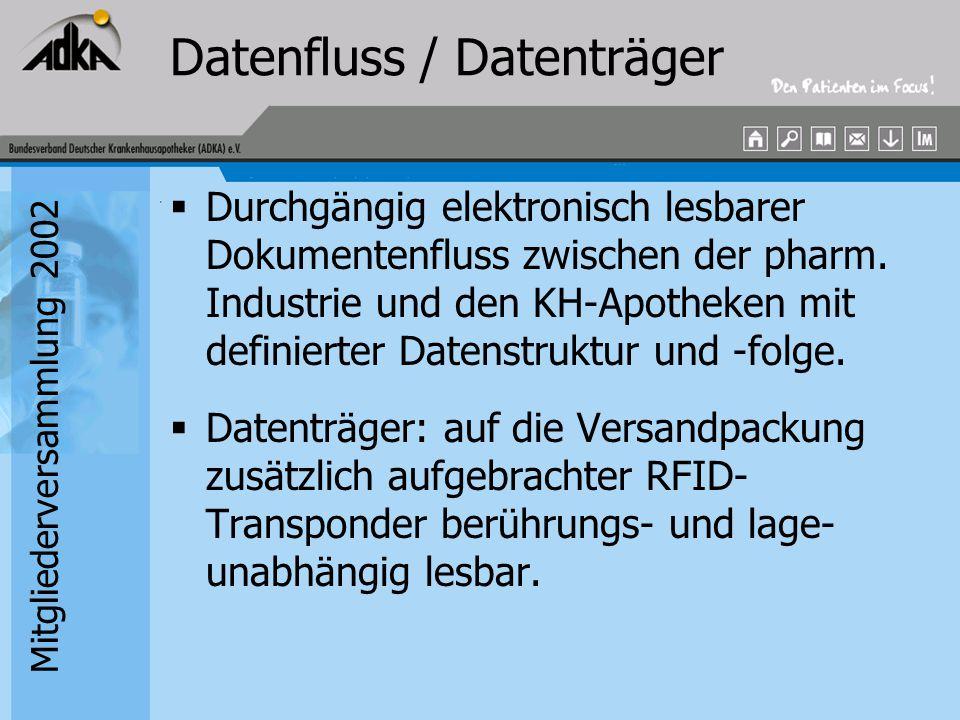 Datenfluss / Datenträger