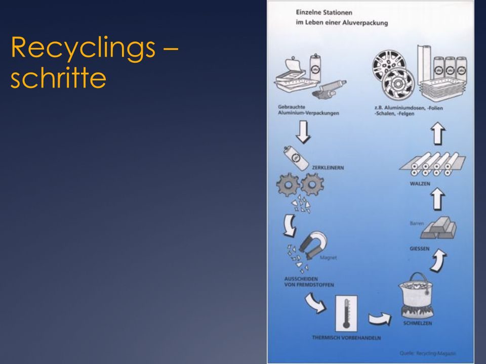 Recyclings –schritte