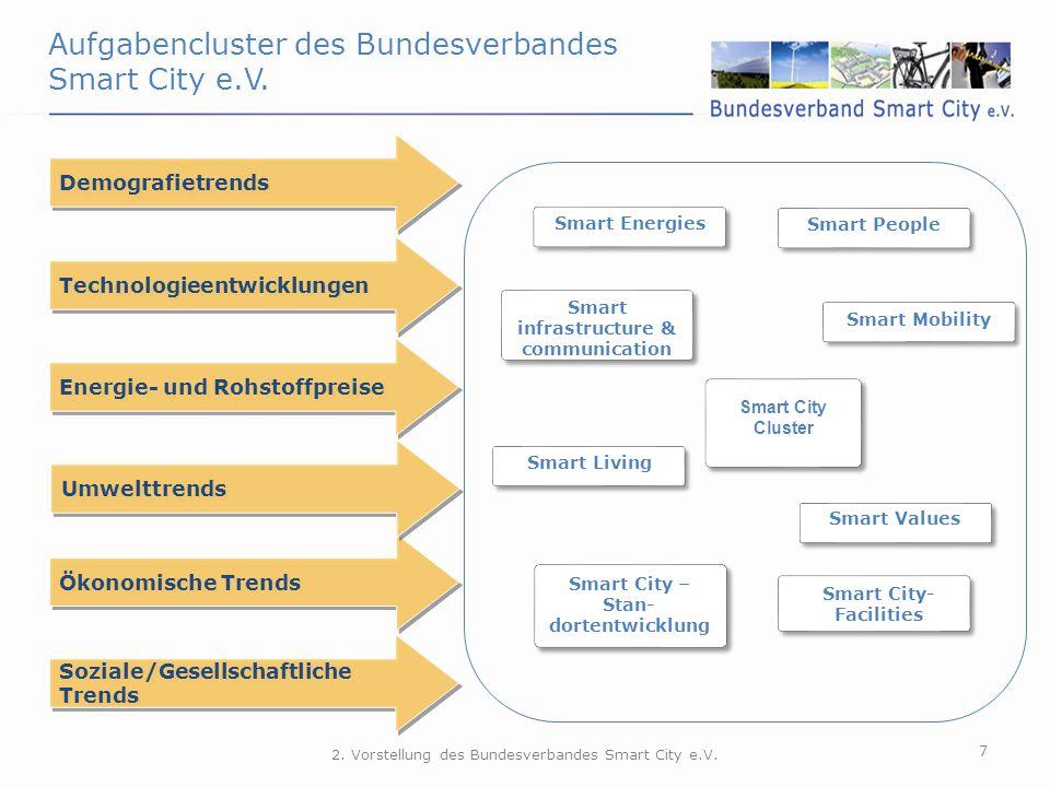 Aufgabencluster des Bundesverbandes Smart City e.V.