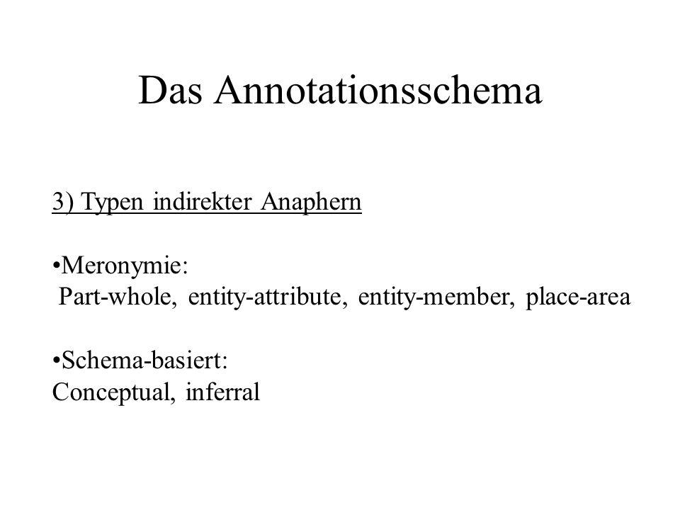 Das Annotationsschema