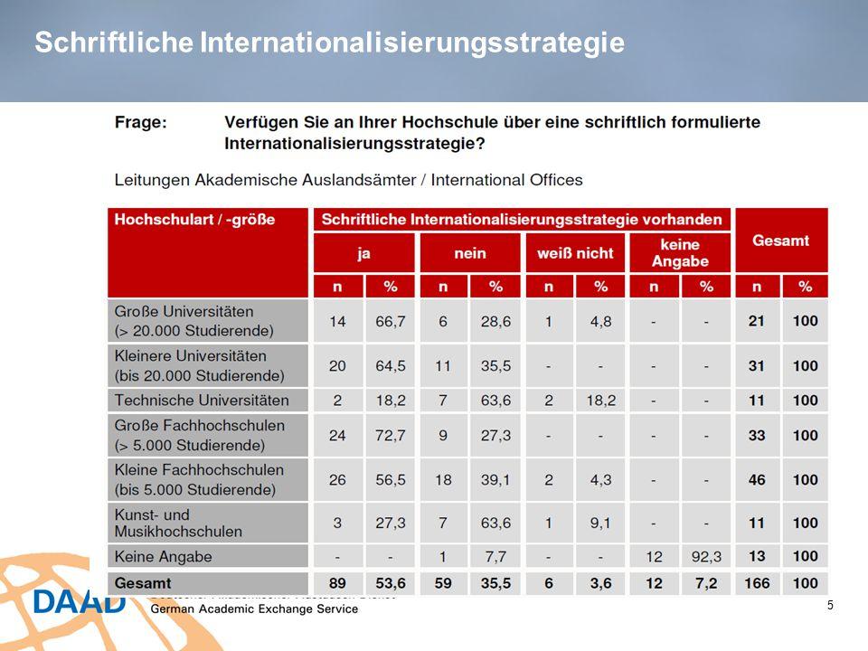 Schriftliche Internationalisierungsstrategie