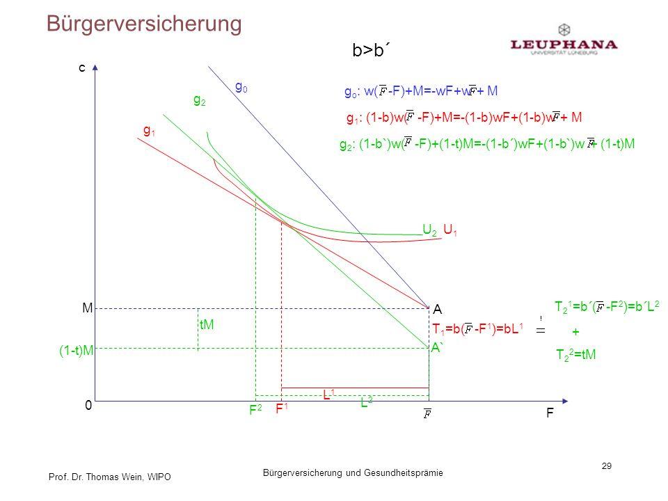 Bürgerversicherung b>b´ c g0 go: w( -F)+M=-wF+w + M g2