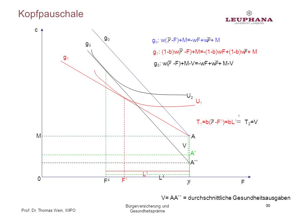 Kopfpauschale c g0 go: w( -F)+M=-wF+w + M g3