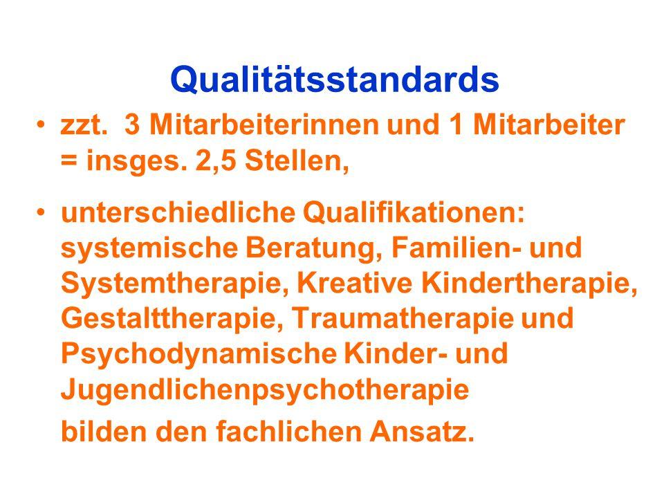 Qualitätsstandards zzt. 3 Mitarbeiterinnen und 1 Mitarbeiter = insges. 2,5 Stellen,