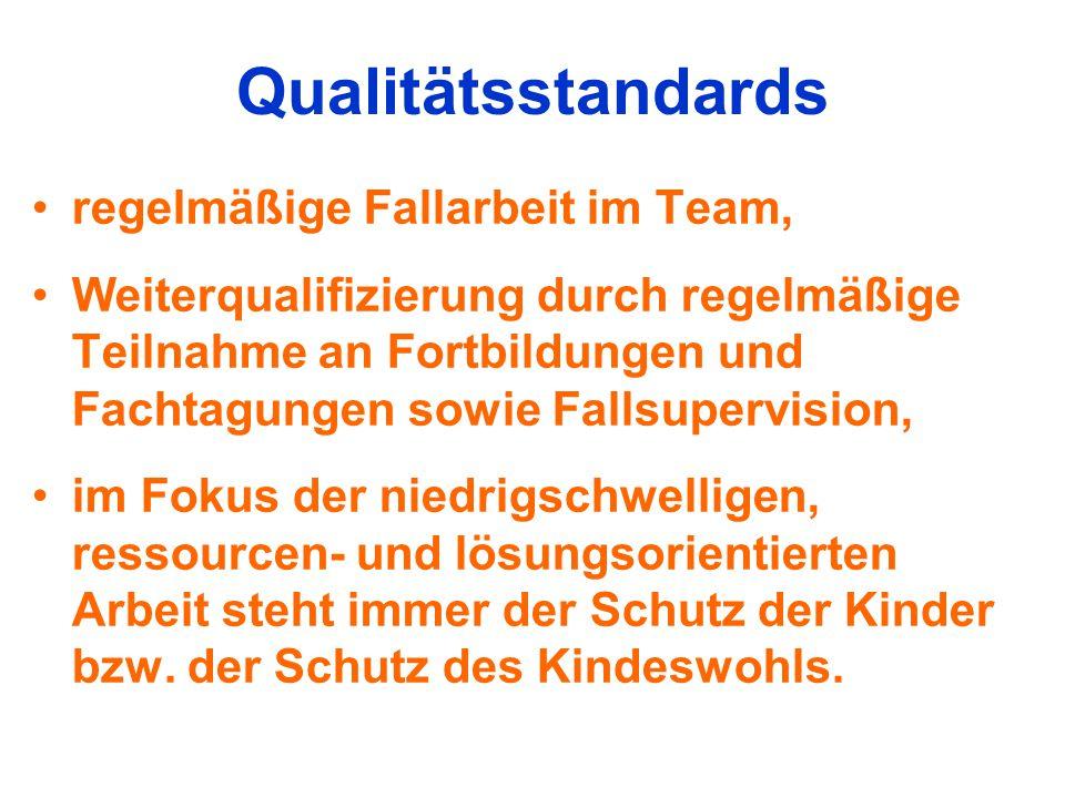 Qualitätsstandards regelmäßige Fallarbeit im Team,