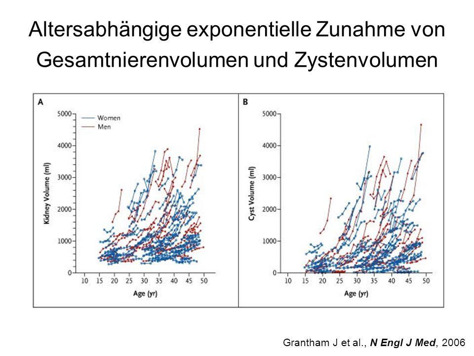 Altersabhängige exponentielle Zunahme von Gesamtnierenvolumen und Zystenvolumen