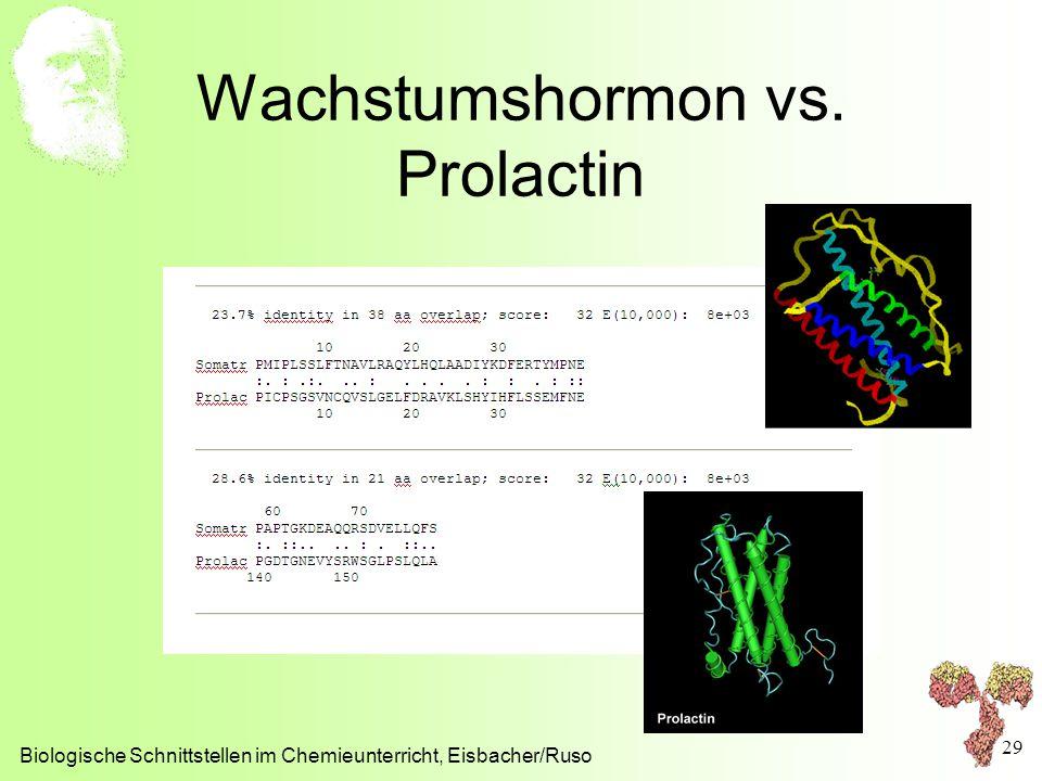 Wachstumshormon vs. Prolactin