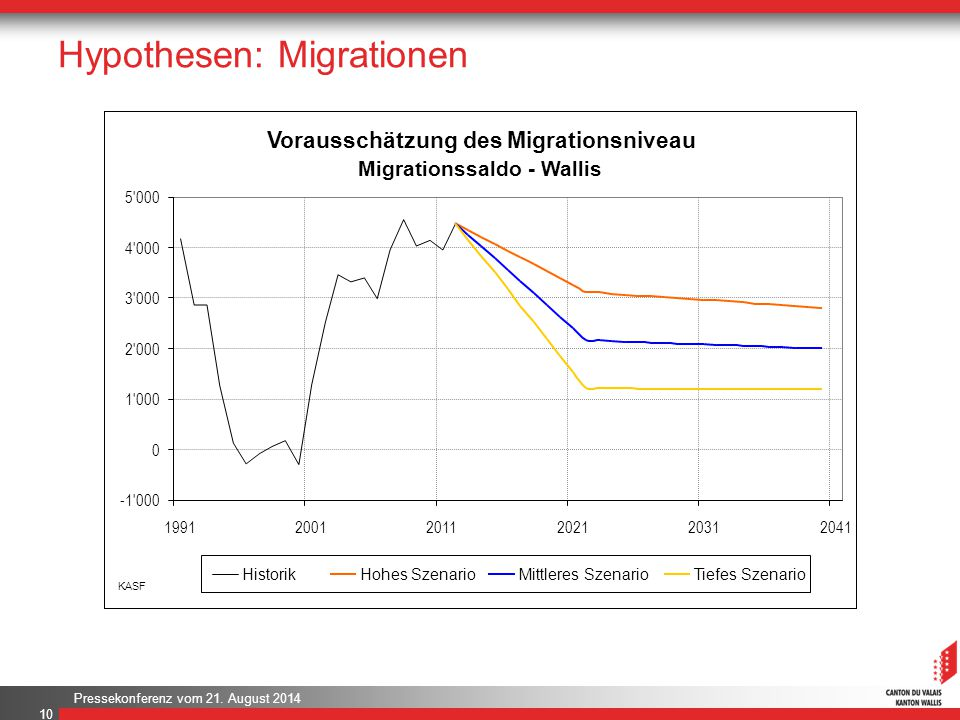 Hypothesen: Migrationen