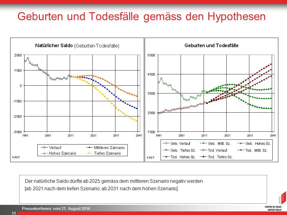 Geburten und Todesfälle gemäss den Hypothesen