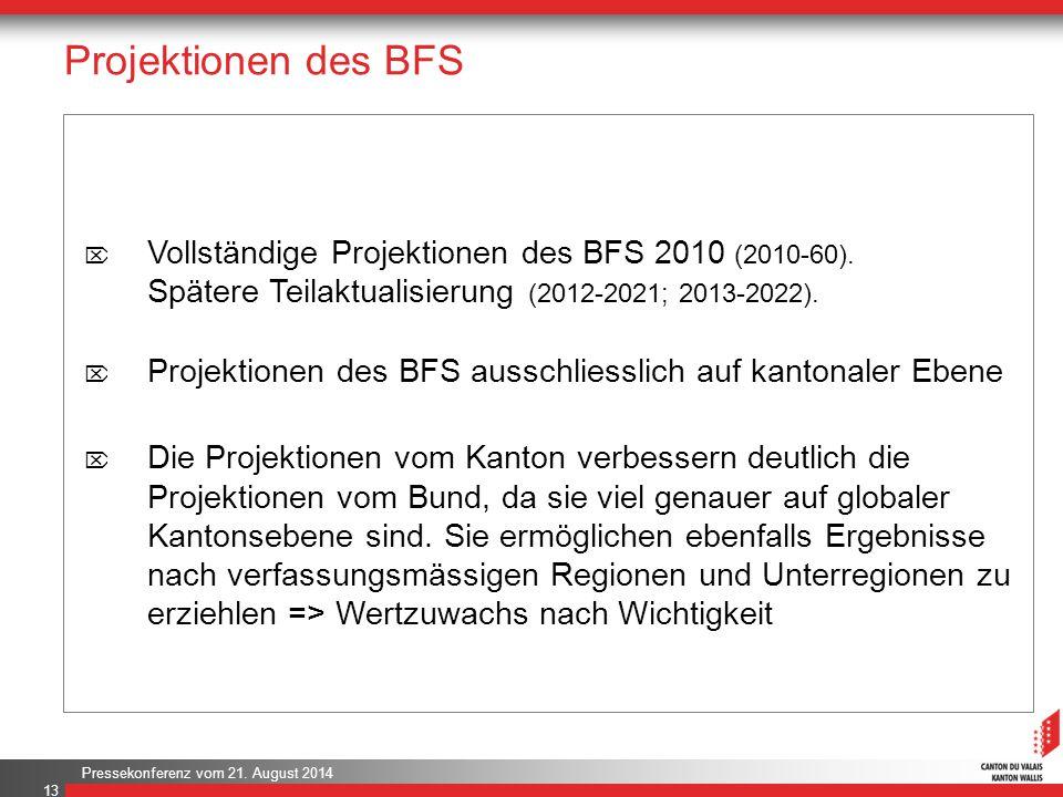Projektionen des BFS Vollständige Projektionen des BFS 2010 (2010-60). Spätere Teilaktualisierung (2012-2021; 2013-2022).