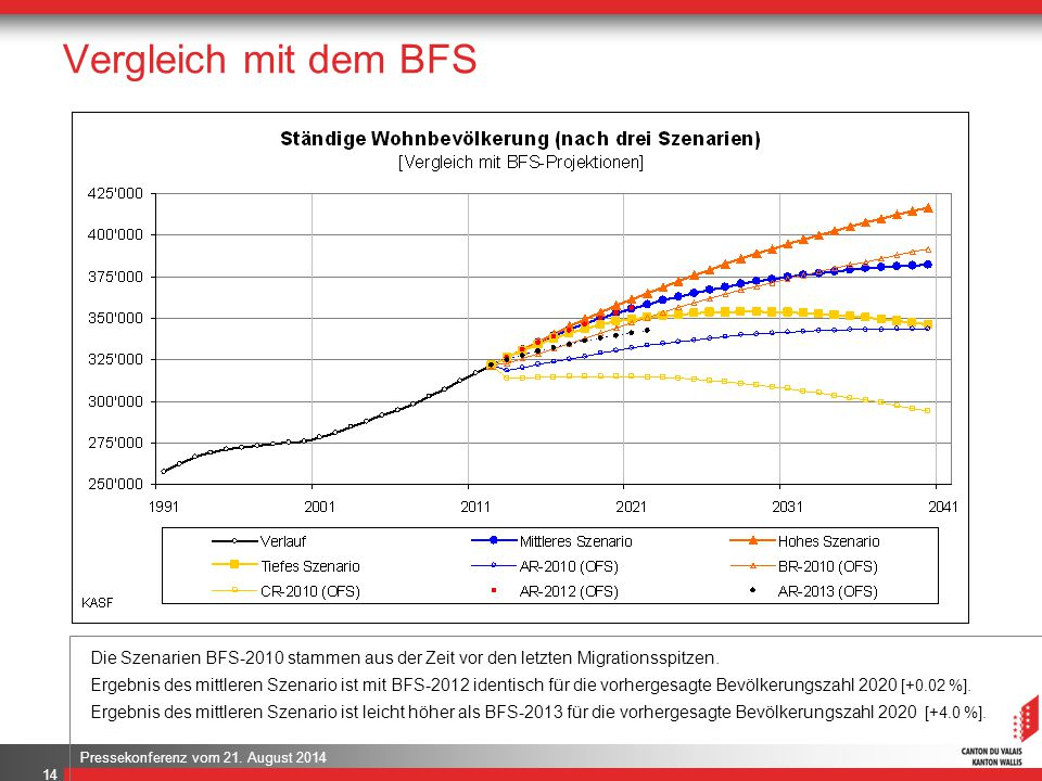 Vergleich mit dem BFS .. Die Szenarien BFS-2010 stammen aus der Zeit vor den letzten Migrationsspitzen.