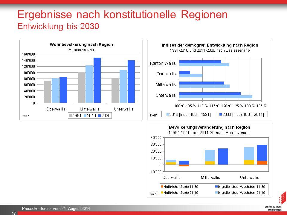 Ergebnisse nach konstitutionelle Regionen Entwicklung bis 2030