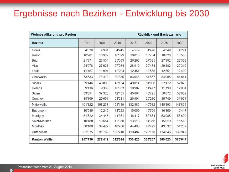 Ergebnisse nach Bezirken - Entwicklung bis 2030