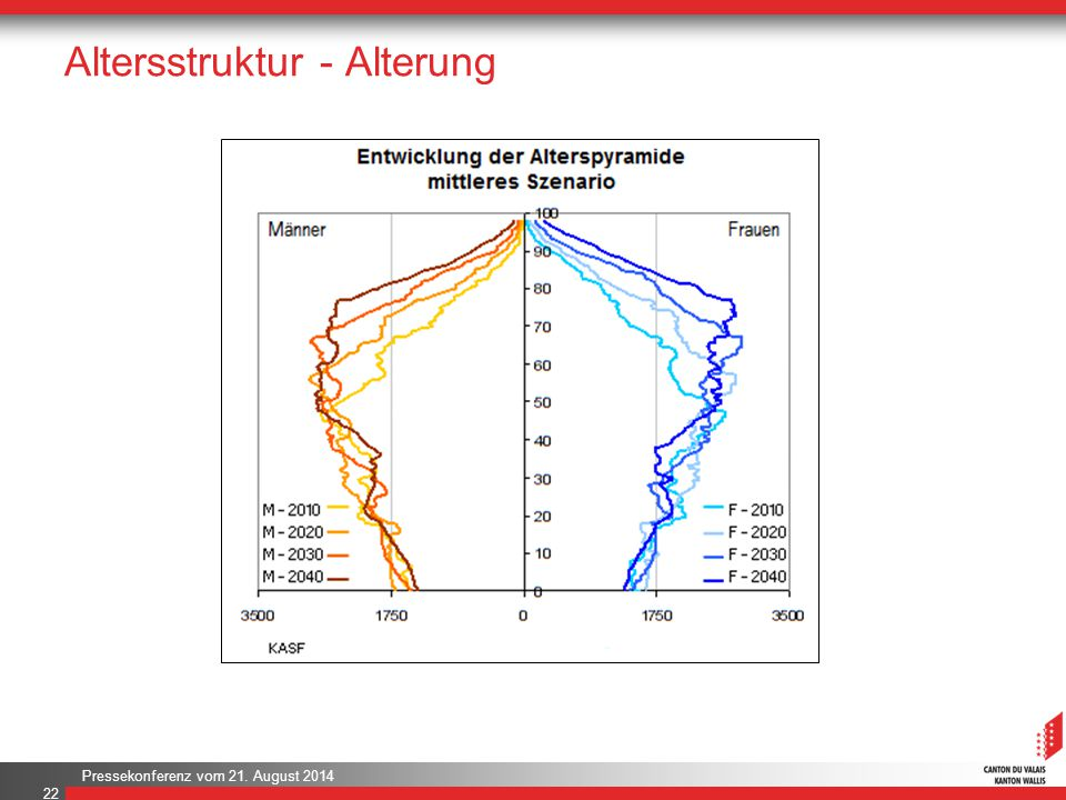 Altersstruktur - Alterung