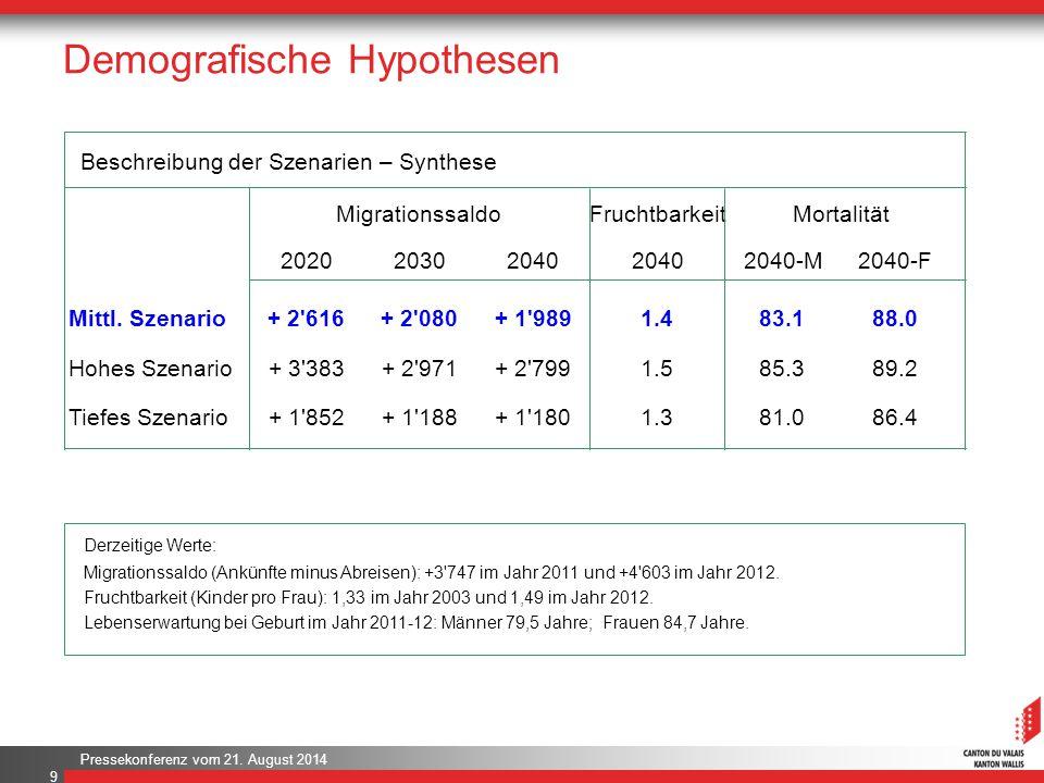 Demografische Hypothesen