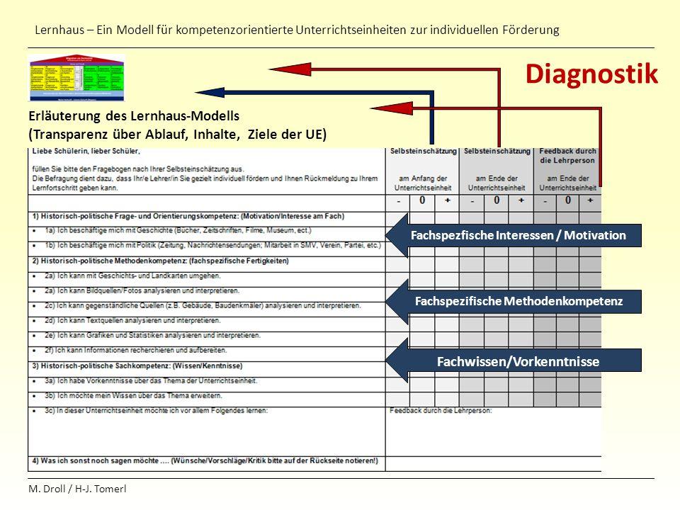 Diagnostik Erläuterung des Lernhaus-Modells