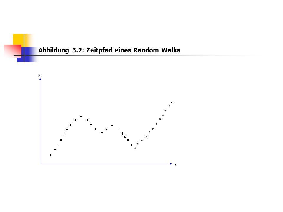 Abbildung 3.2: Zeitpfad eines Random Walks