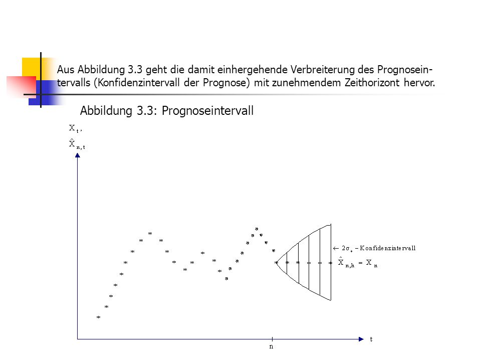 Abbildung 3.3: Prognoseintervall
