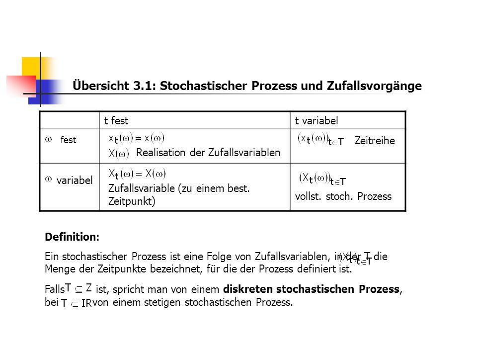 Übersicht 3.1: Stochastischer Prozess und Zufallsvorgänge