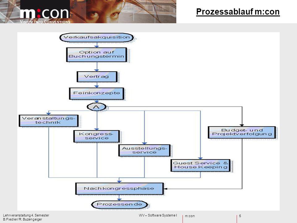 Prozessablauf m:con