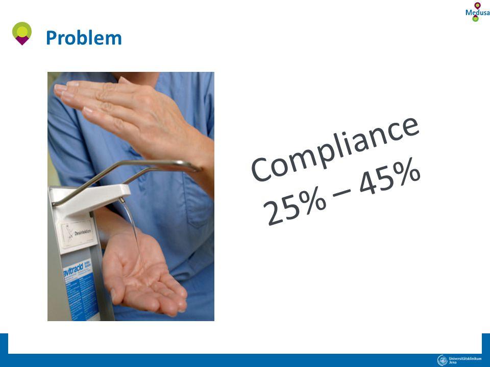 Problem Compliance 25% – 45%