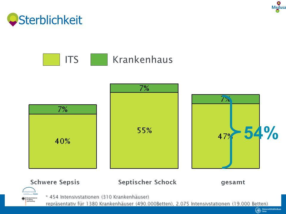 54% Sterblichkeit ITS Krankenhaus Schwere Sepsis Septischer Schock