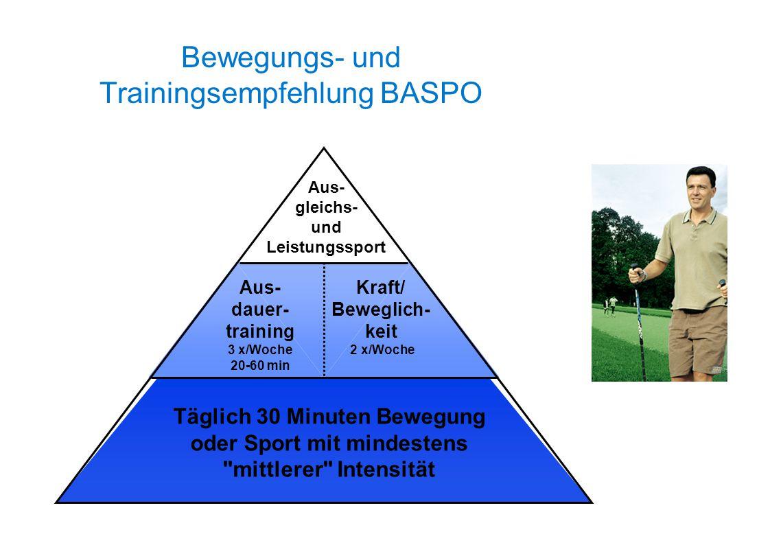 Bewegungs- und Trainingsempfehlung BASPO