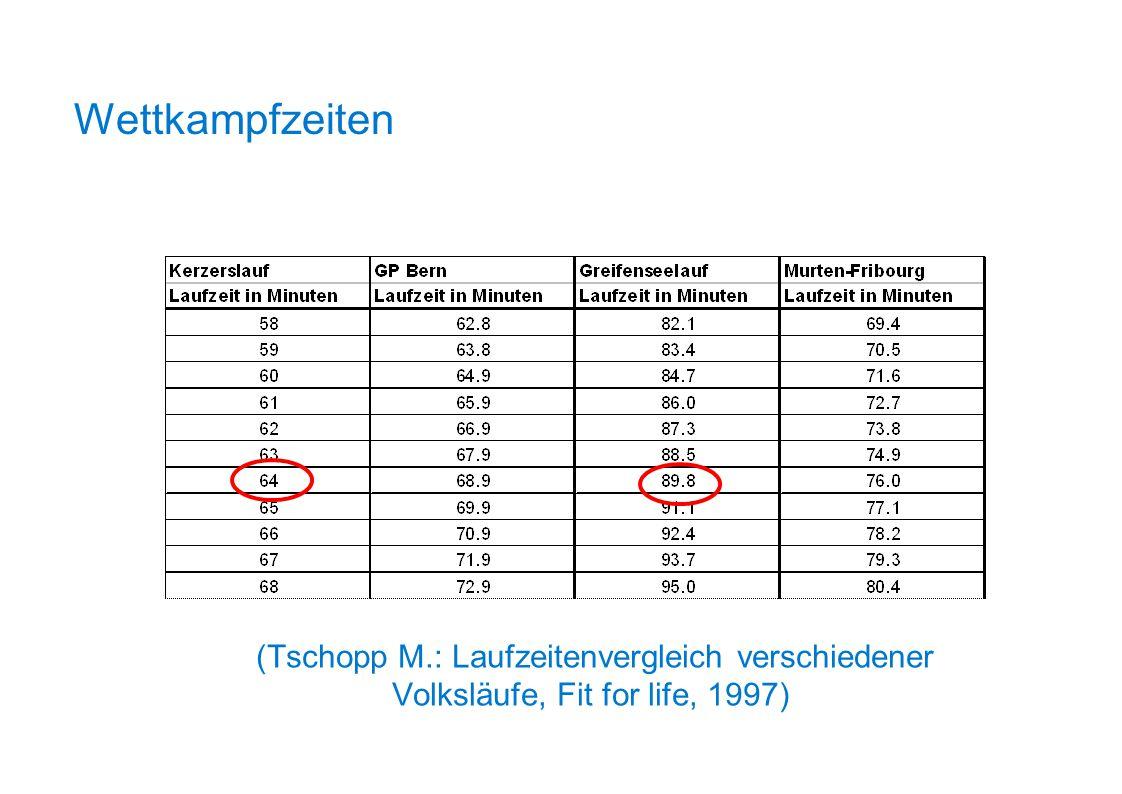 Wettkampfzeiten (Tschopp M.: Laufzeitenvergleich verschiedener Volksläufe, Fit for life, 1997)