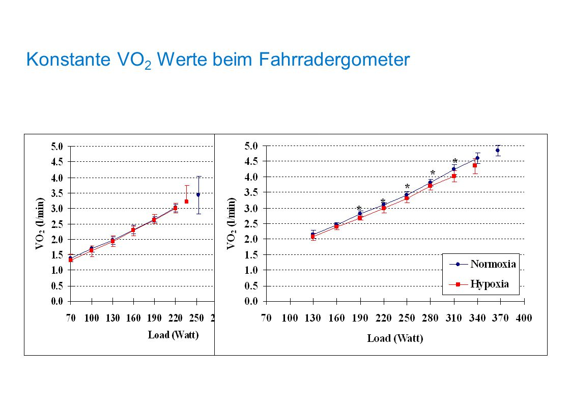Konstante VO2 Werte beim Fahrradergometer