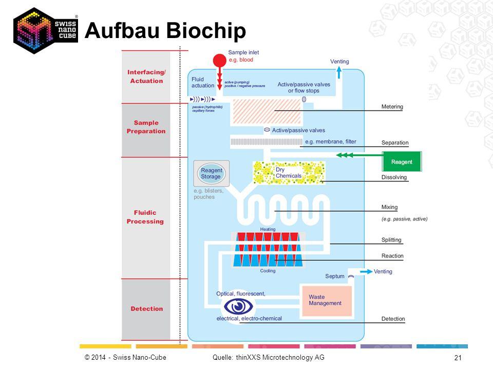 Biosensor – Funktionsprinzip Quicklab