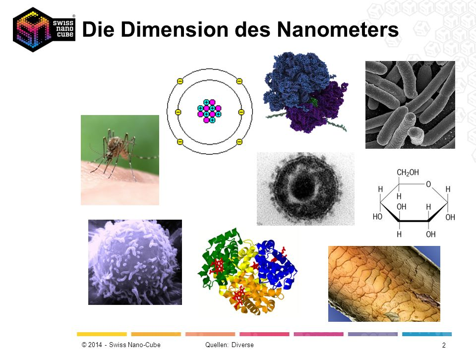 Die Dimension des Nanometers