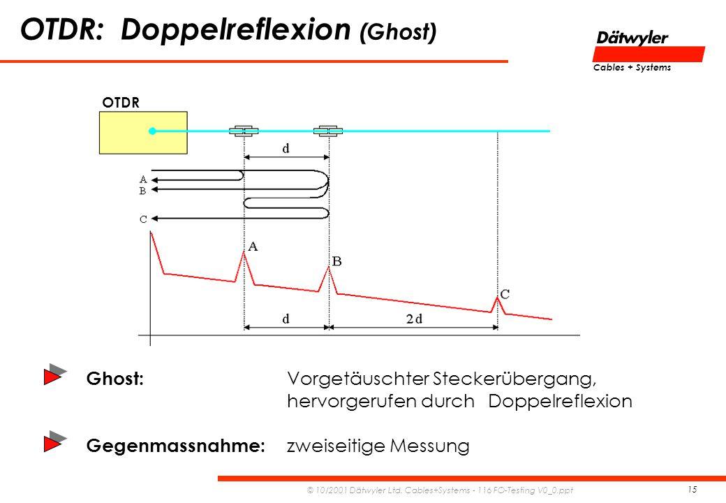 OTDR: Doppelreflexion (Ghost)
