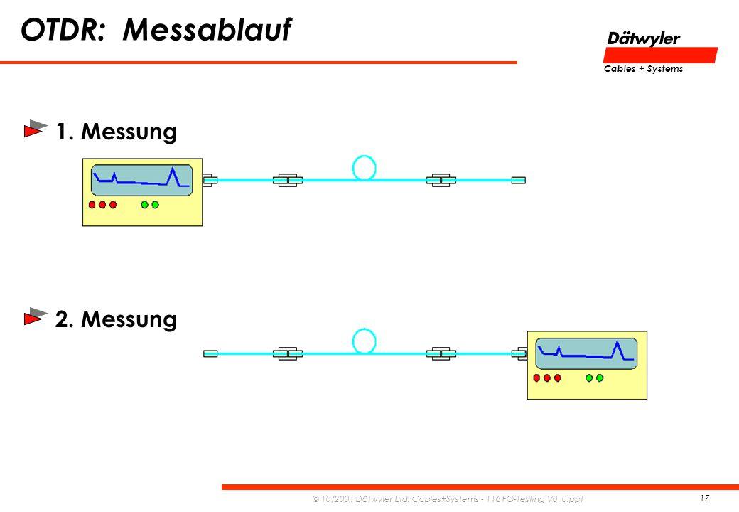OTDR: Messablauf 1. Messung 2. Messung