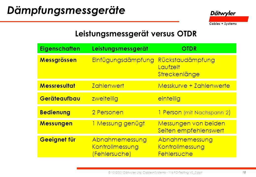 Leistungsmessgerät versus OTDR