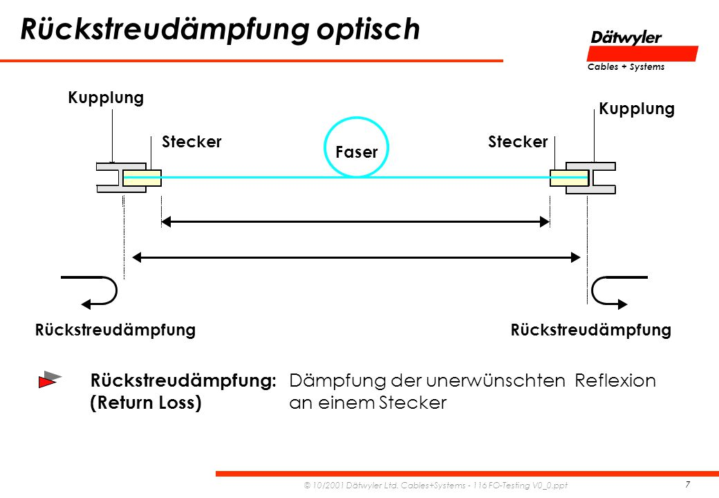 Rückstreudämpfung optisch