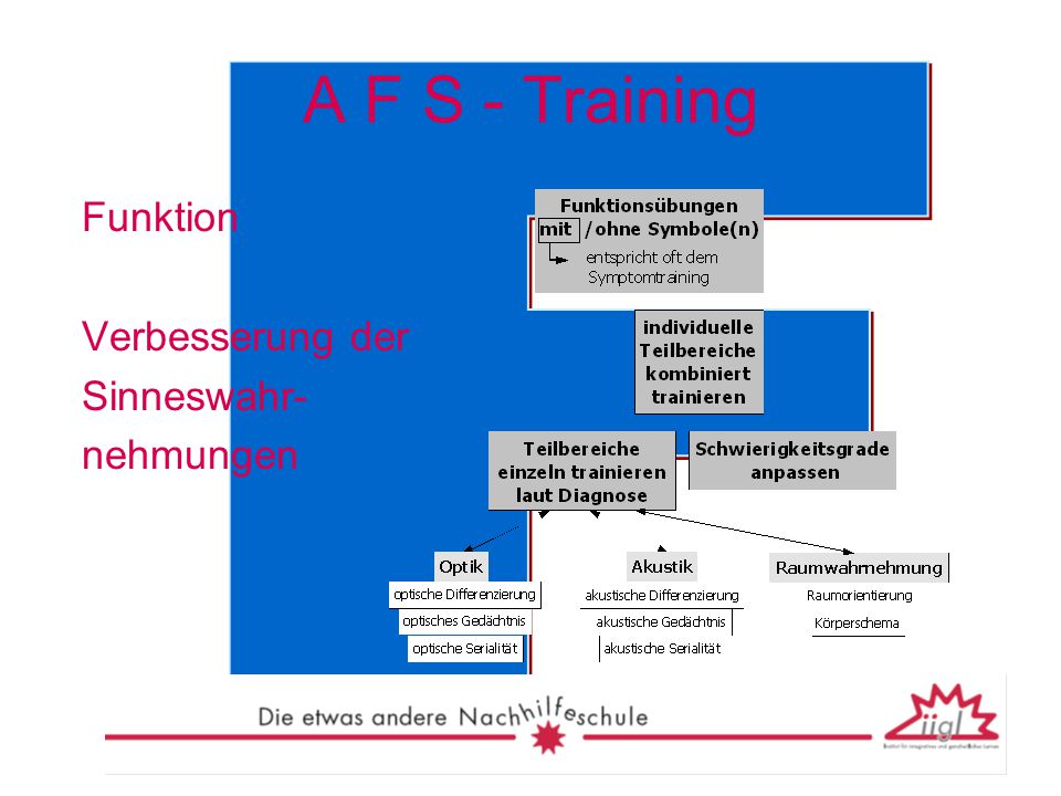 A F S - Training Funktion Verbesserung der Sinneswahr- nehmungen