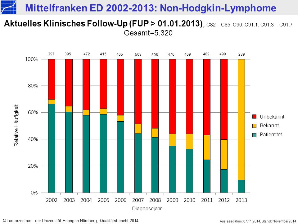 Auslesedatum: 25.09.2014 Stand: 07.10.2014. Aktuelles Klinisches Follow-Up (FUP > 01.01.2013), C82 – C85, C90, C91.1, C91.3 – C91.7.