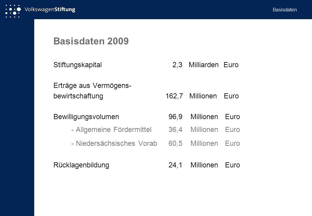 Basisdaten 2009 Stiftungskapital 2,3 Milliarden Euro