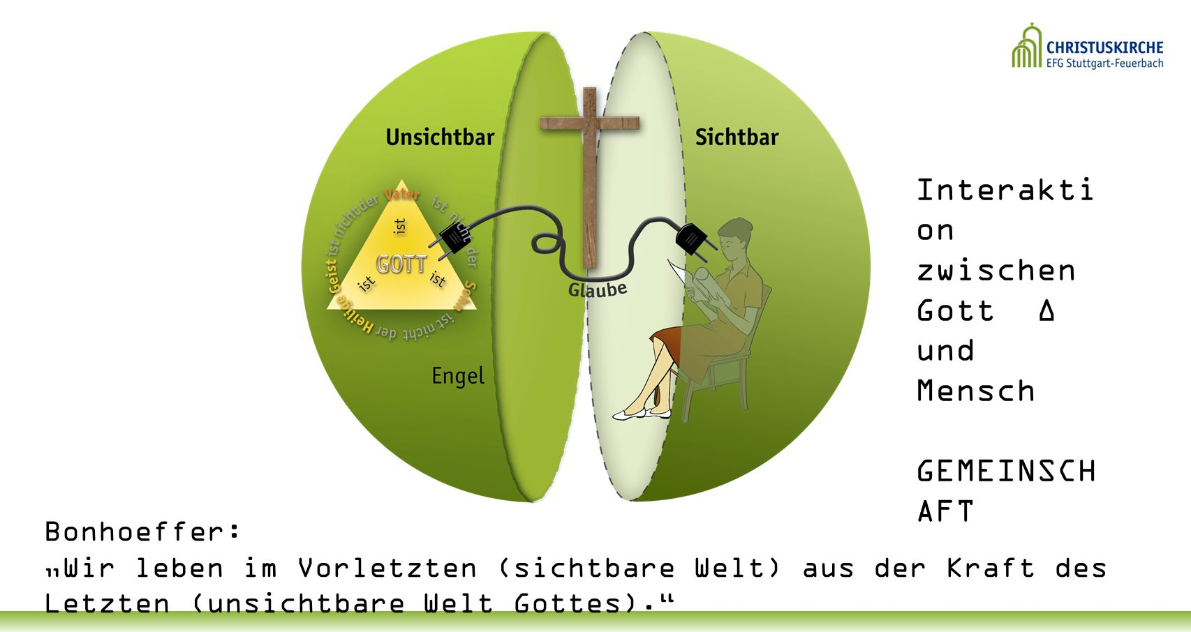 Interaktion zwischen Gott ∆ und Mensch GEMEINSCHAFT Bonhoeffer: