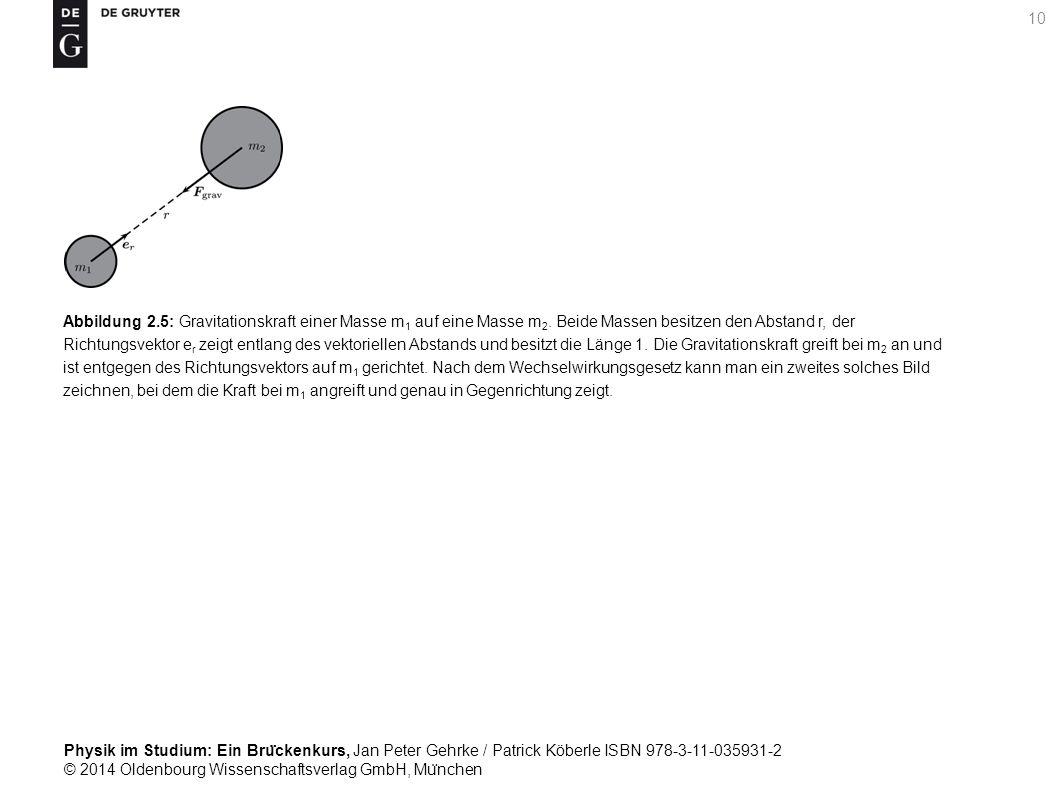 Abbildung 2. 5: Gravitationskraft einer Masse m1 auf eine Masse m2